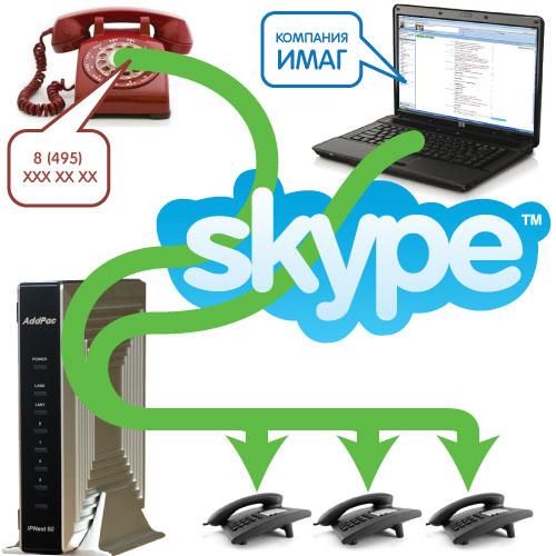 Прием Skype вызовов через VoIP оборудование AddPac